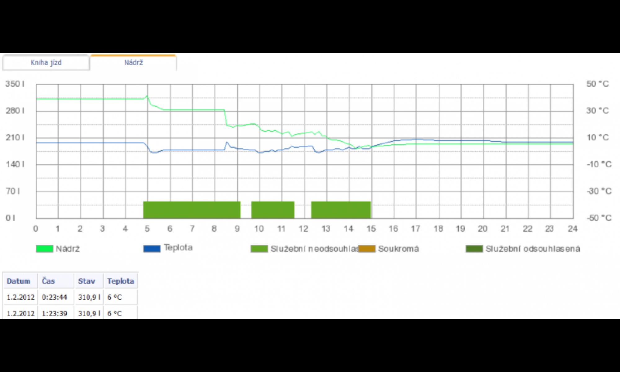 Kniha jízd - Graf stavu nádrže v aplikaci